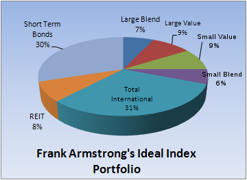 Armstrong Ideal Index Portfolio.PNG