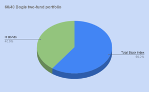 60 40 Bogle two-fund portfolio.png
