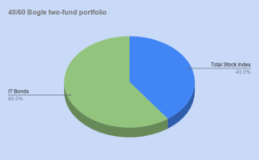 40 60 Bogle two-fund portfolio.png