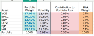 Risk Parity Portfolio.png