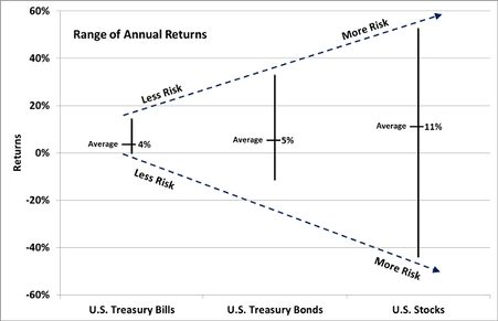 Range of Annual Returns.jpg