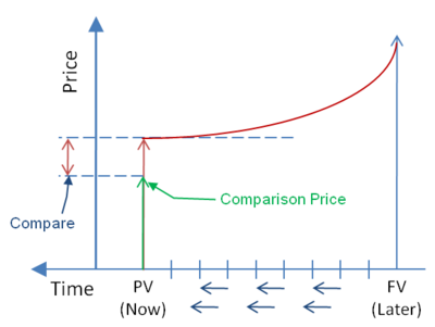 Compare offered price to present value.png