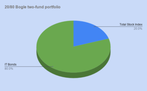 20 80 Bogle two-fund portfolio.png