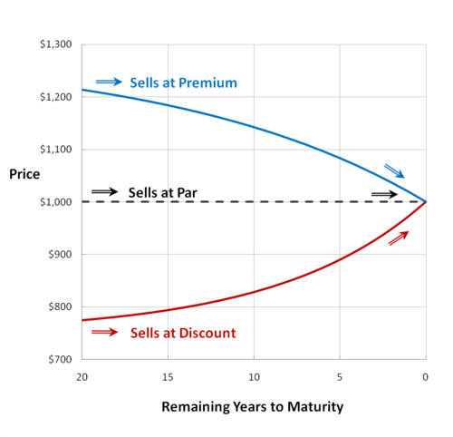 bond and coupon rate Conversely, a bond with a higher coupon rate than the market rate of interest tends to raise in price if the general interest rate is 3% but the coupon is 5%,.