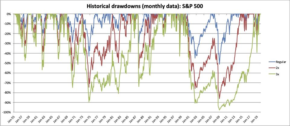 S&P 500 LETF Drawdowns.jpg