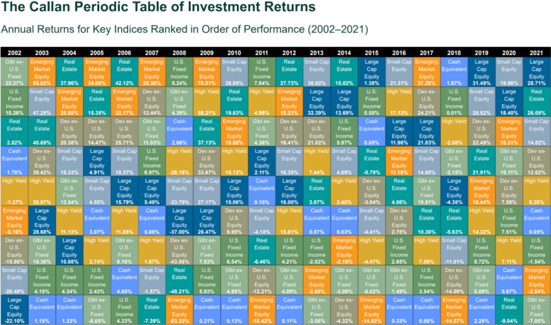 Callan Periodic Table of Investment Returns.png